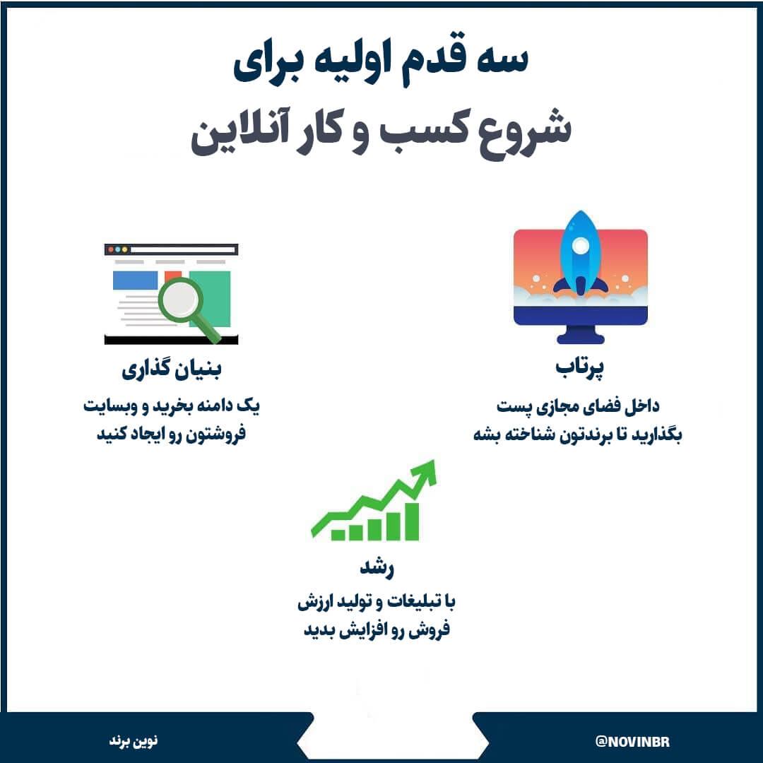 کسب و کار آنلاینتو راه بنداز