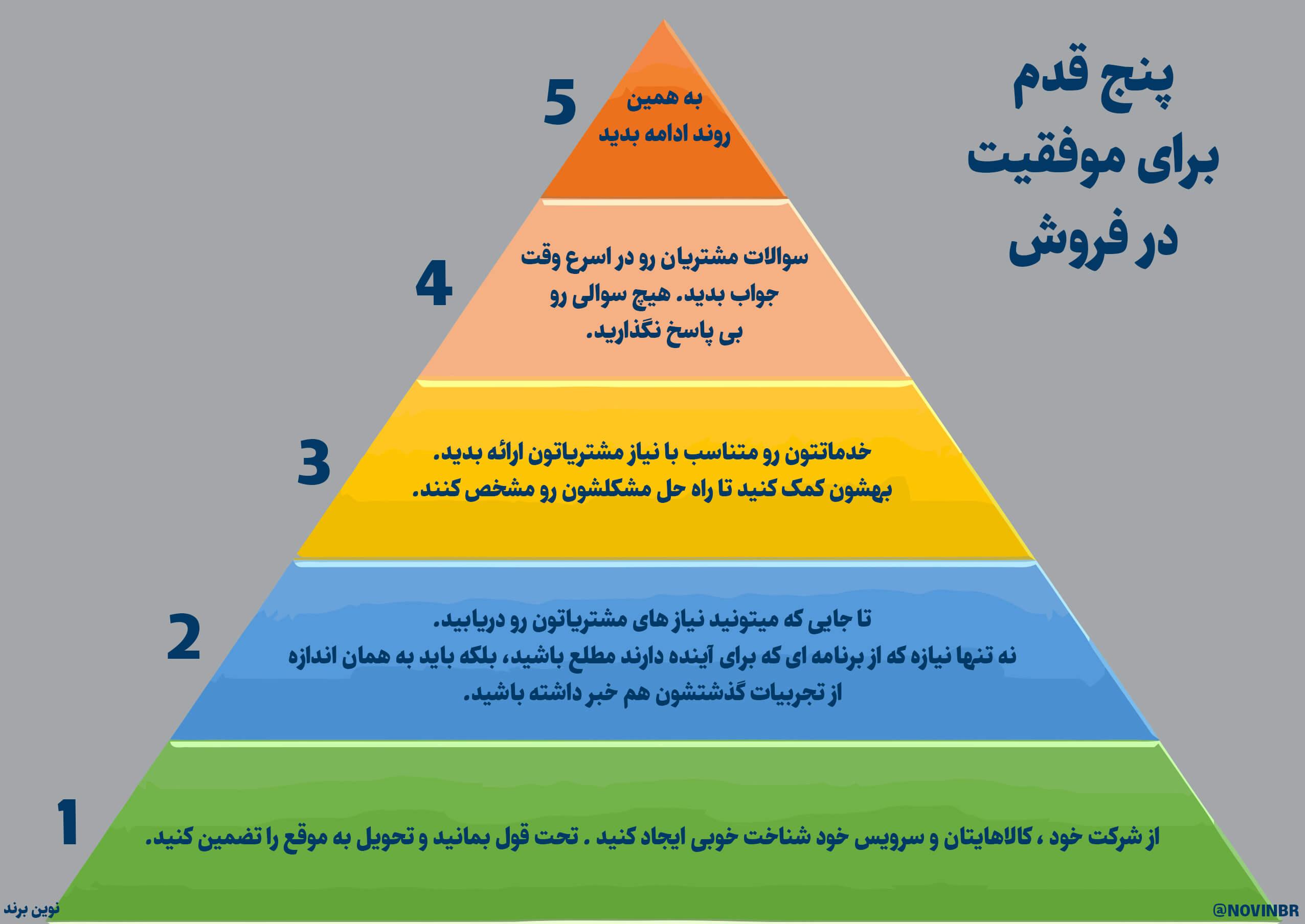 پنج قدم برای موفقیت در فروش