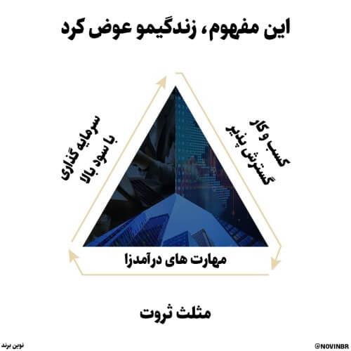 مثلث ثروت