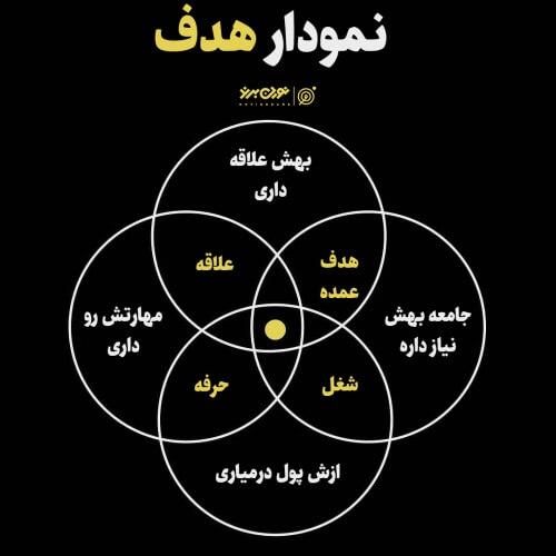 نمودار هدف
