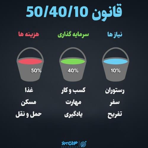 قانون 50/40/10