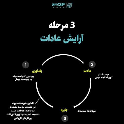 3 مرحله آرایش عادات