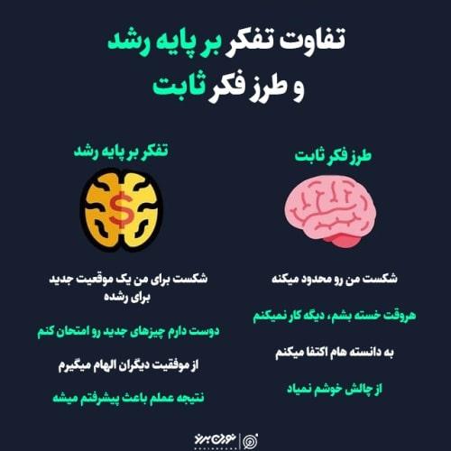 تفاوت تفکر بر پایه رشد و طرز فکر ثابت