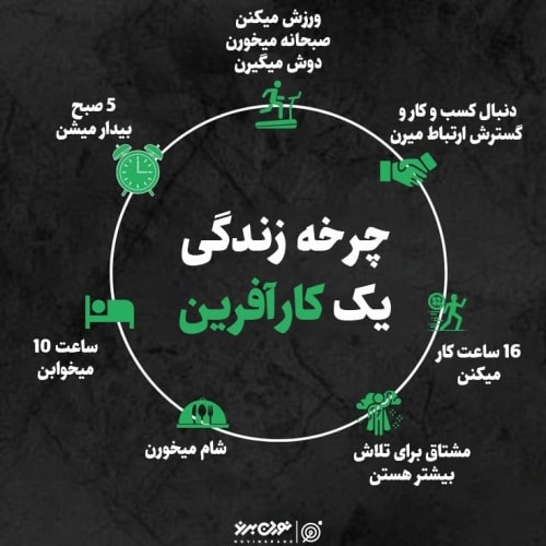 چرخه زندگی یک کارآفرین