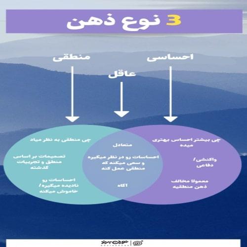 3 نوع ذهن