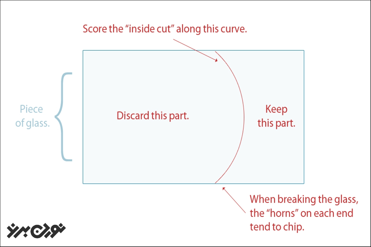 شکستن لبههای منحنی، زمانی که یک انحنای بزرگ در آن ایجاد شود.