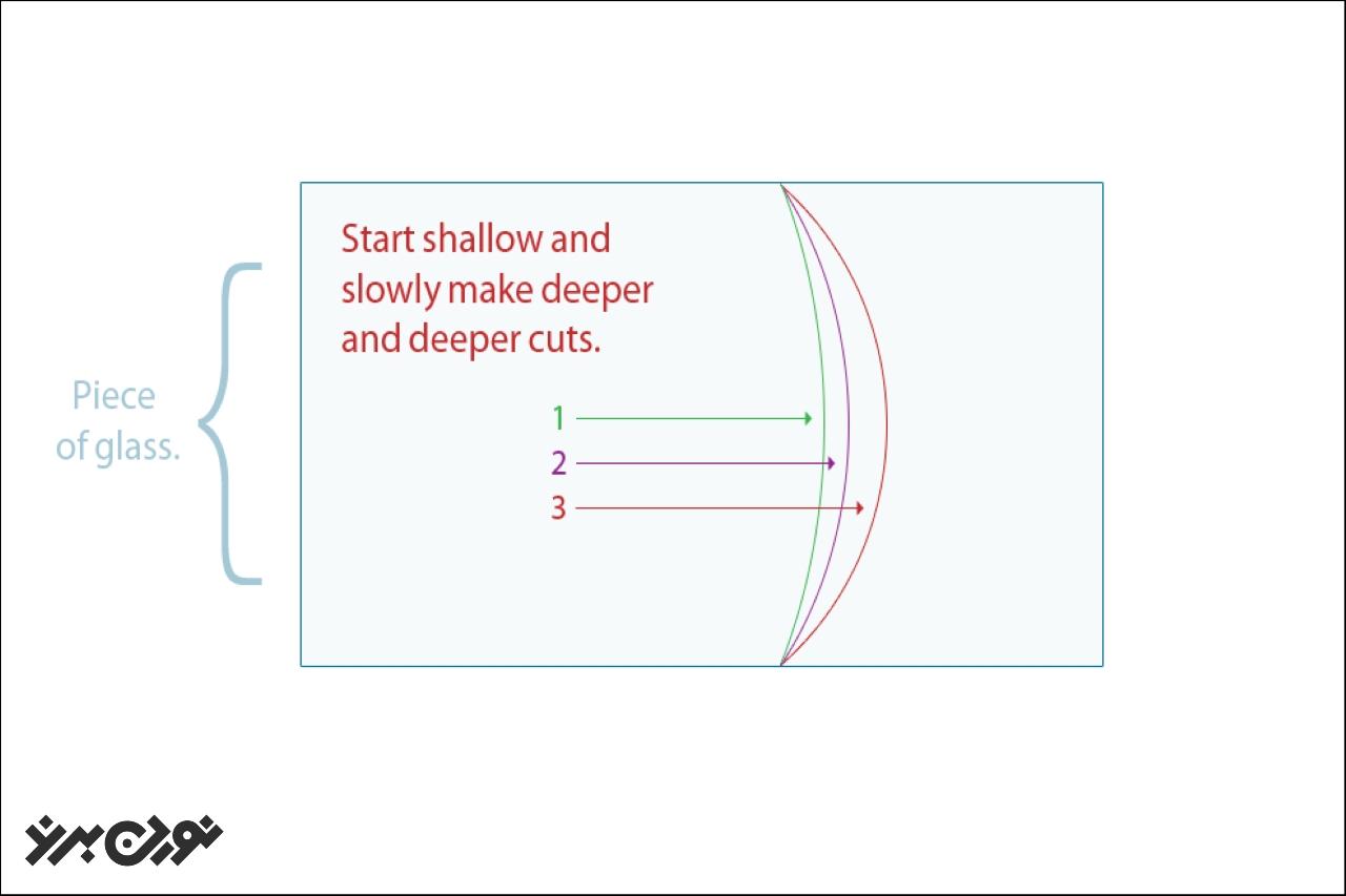 با ایجاد انحناهای کوچکتر، از شکستن شسشه جلوگیری میشود.